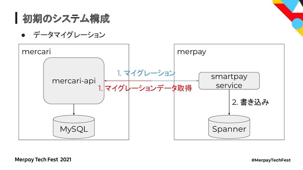 #MerpayTechFest 初期のシステム構成 ● データマイグレーション mercari...
