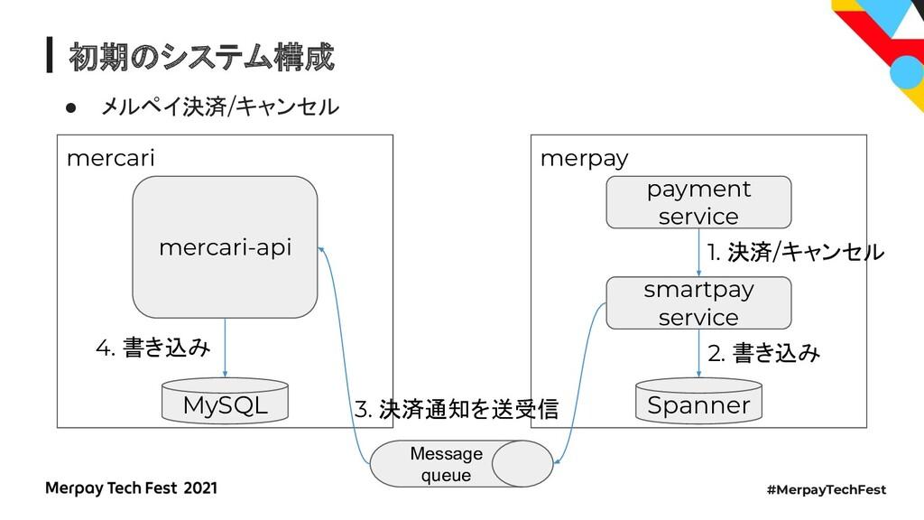 #MerpayTechFest 初期のシステム構成 ● メルペイ決済/キャンセル merpay...