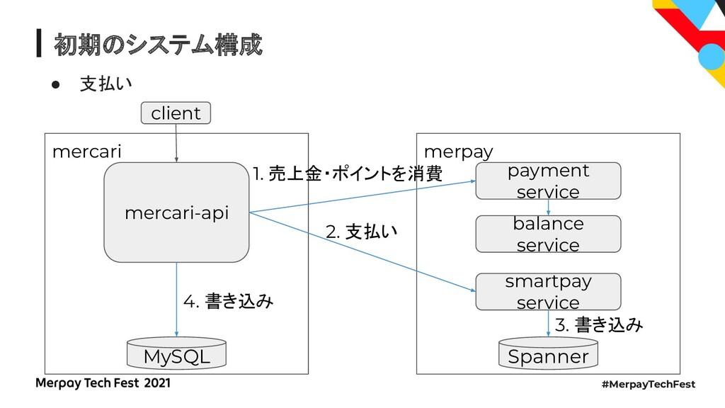 #MerpayTechFest 初期のシステム構成 ● 支払い merpay mercari ...