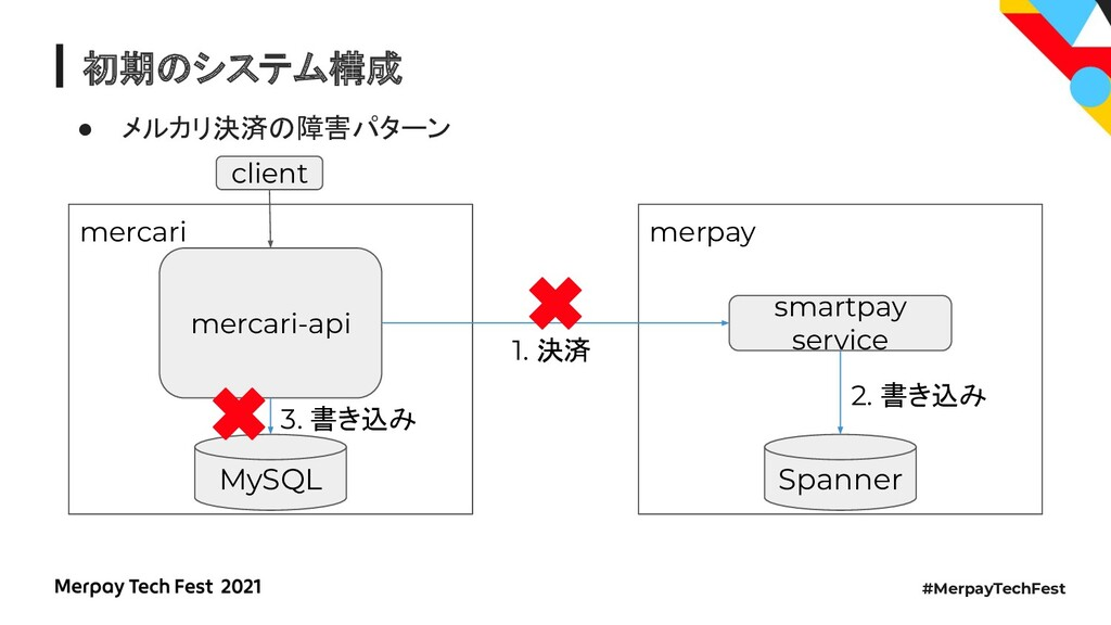 #MerpayTechFest 初期のシステム構成 ● メルカリ決済の障害パターン merca...