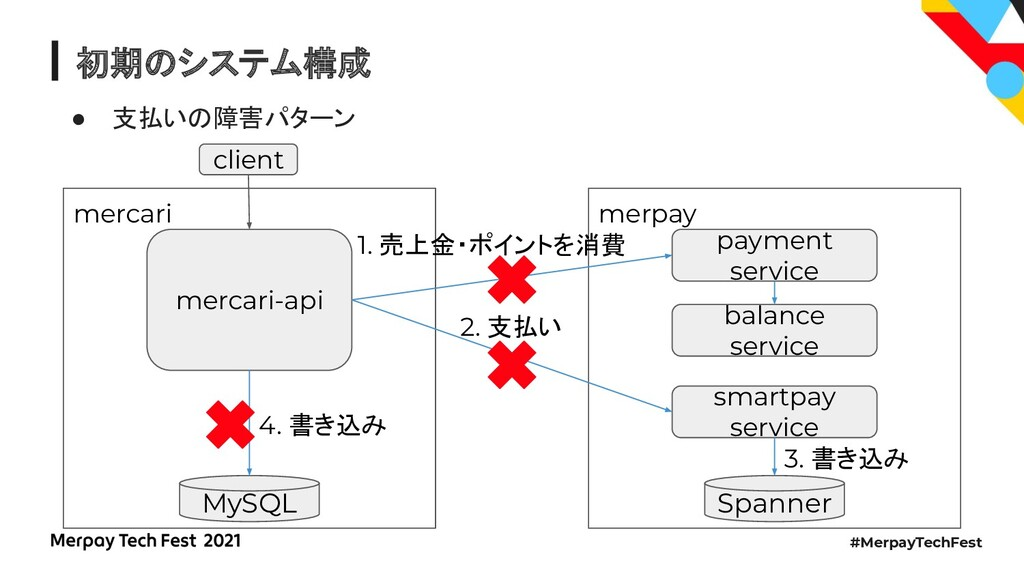#MerpayTechFest 初期のシステム構成 ● 支払いの障害パターン merpay m...