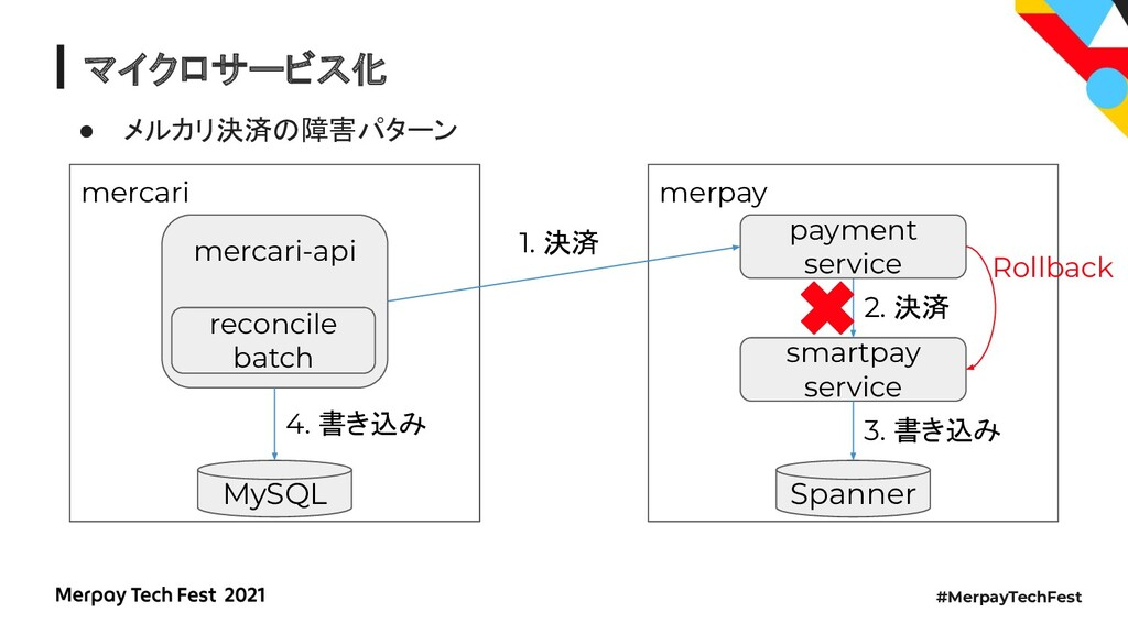 #MerpayTechFest マイクロサービス化 ● メルカリ決済の障害パターン merpa...