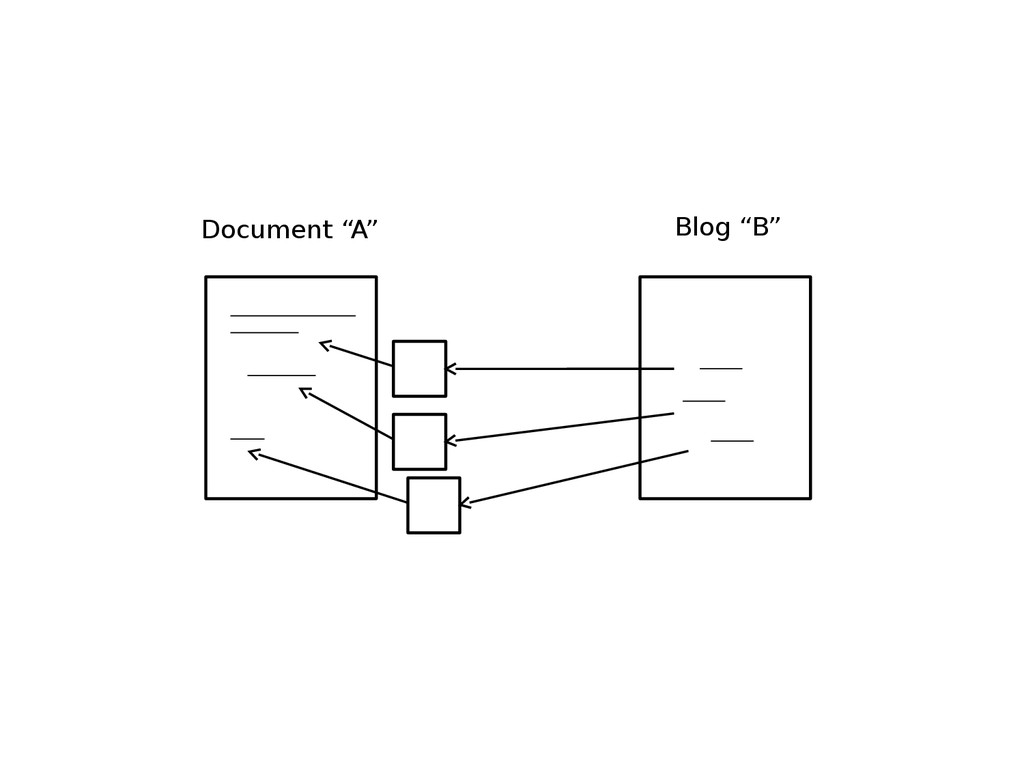"Blog ""B"" Document ""A"""