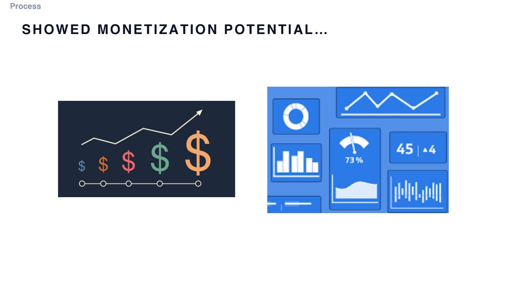 Process SHOWED MONETIZATION POTENTIAL…