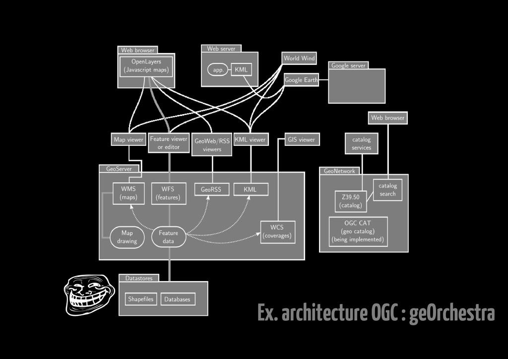 Ex. architecture OGC : geOrchestra