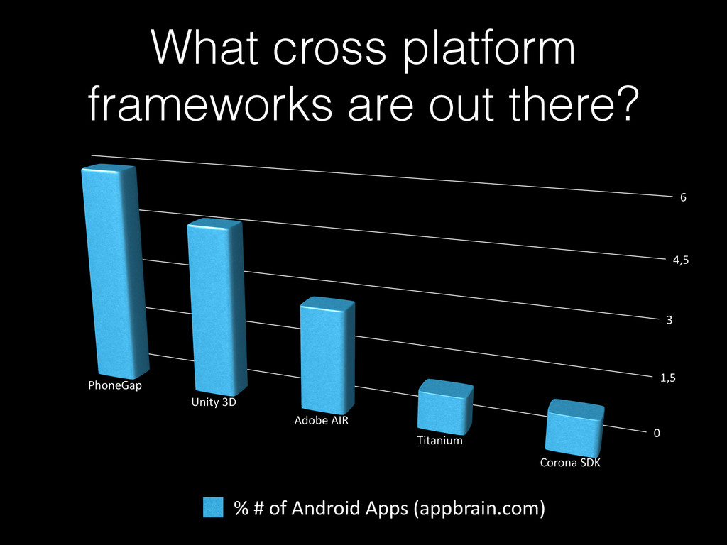 What cross platform frameworks are out there? %...