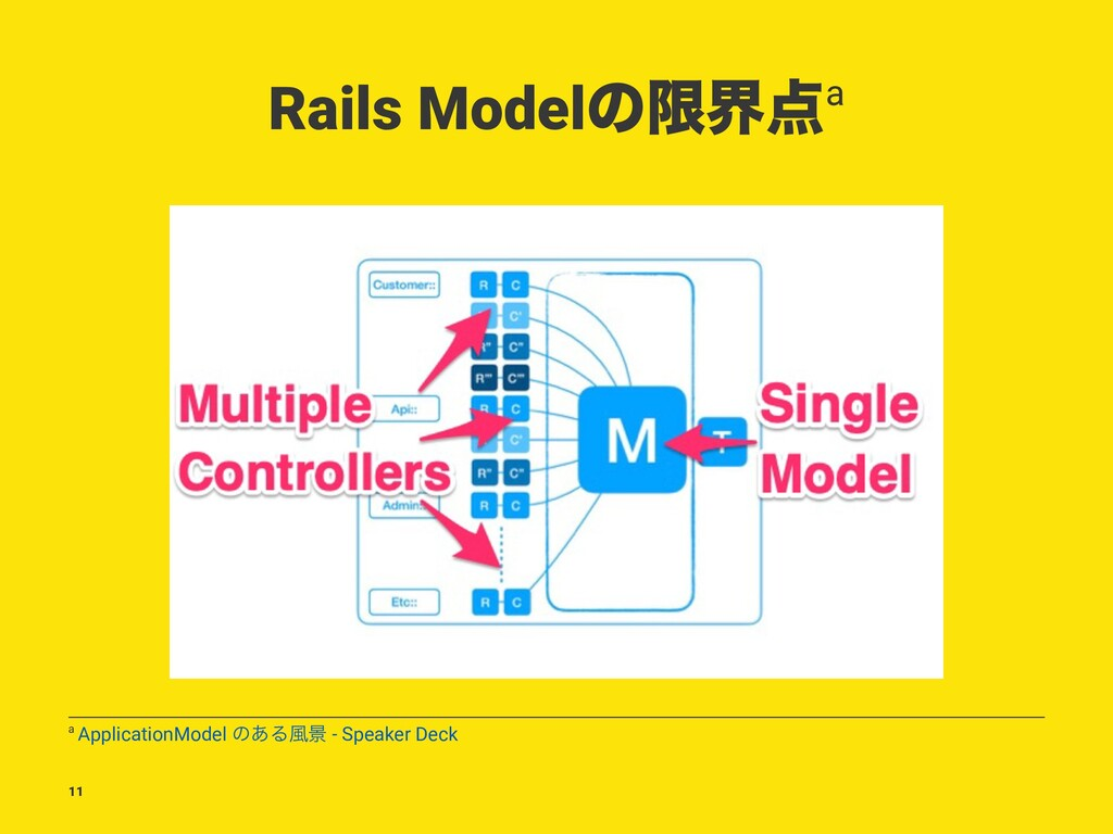 Rails Modelͷݶք఺a a ApplicationModel ͷ͋Δ෩ܠ - Spe...