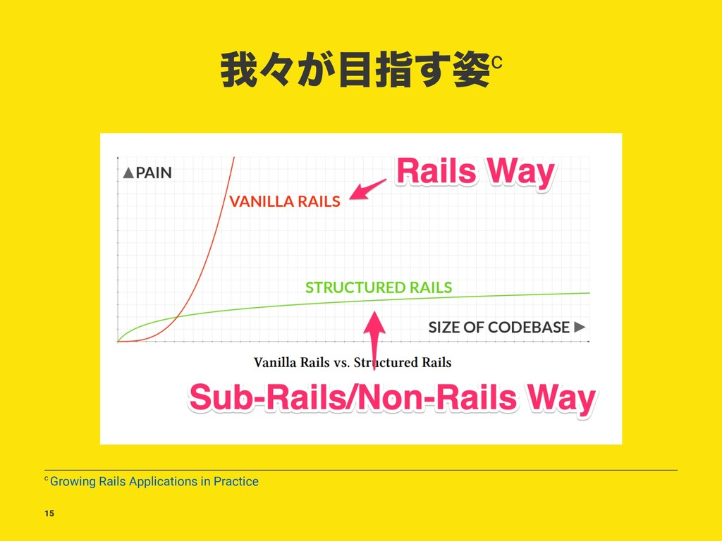 զʑ͕໨ࢦ࢟͢c c Growing Rails Applications in Practi...