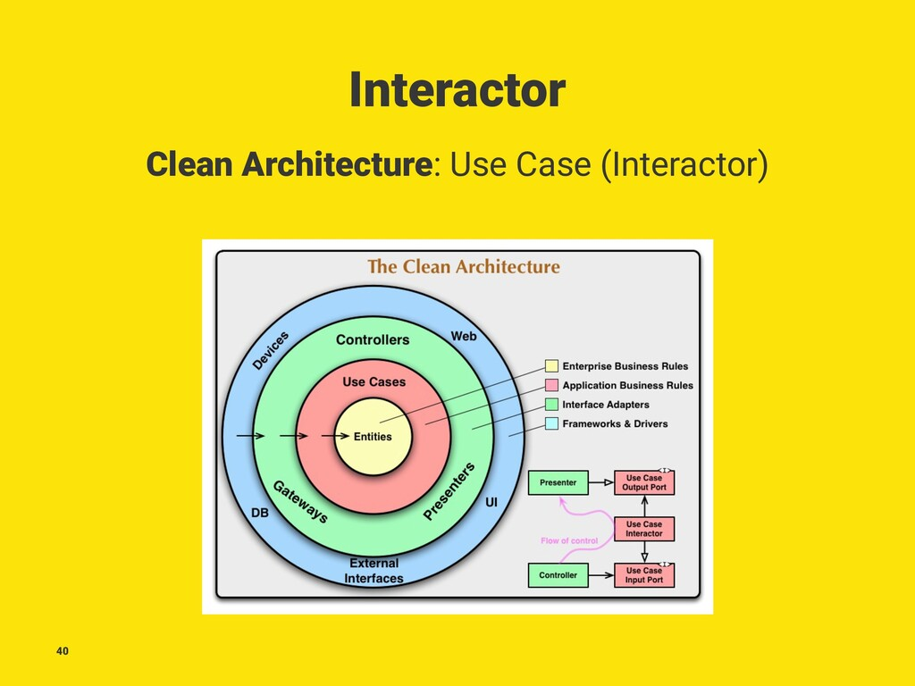 Interactor Clean Architecture: Use Case (Intera...