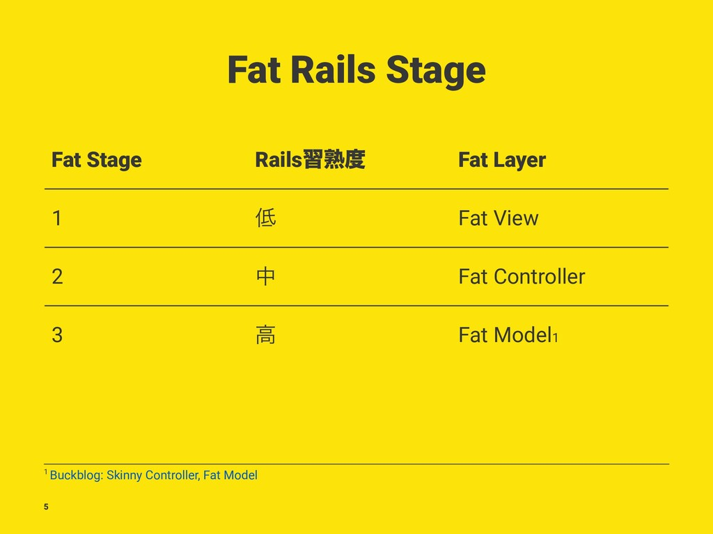 Fat Rails Stage Fat Stage Railsशख़౓ Fat Layer 1 ...