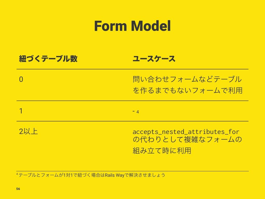 Form Model ඥͮ͘ςʔϒϧ Ϣʔεέʔε 0 ͍߹ΘͤϑΥʔϜͳͲςʔϒϧ Λ࡞...