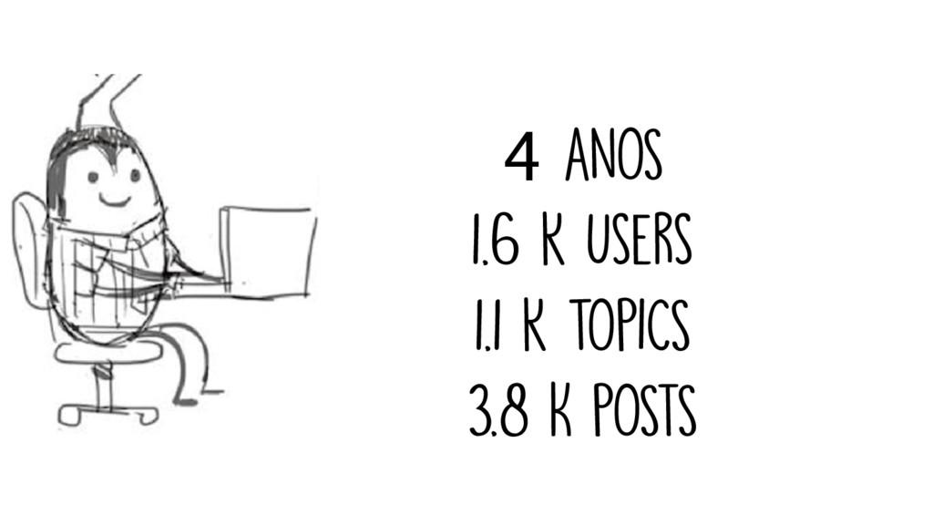 4 anOS 1.6 k users 1.1 k tOPICS 3.8 K POSTS
