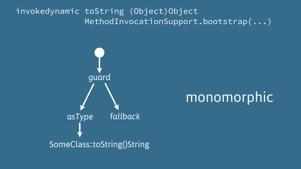 invokedynamic toString (Object)Object MethodInv...