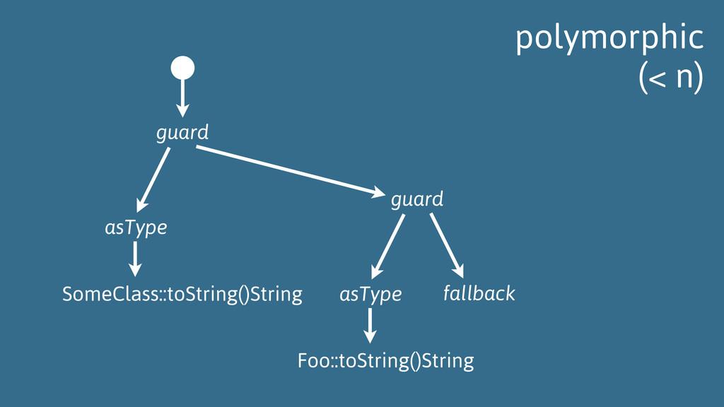 fallback guard asType Foo::toString()String gua...