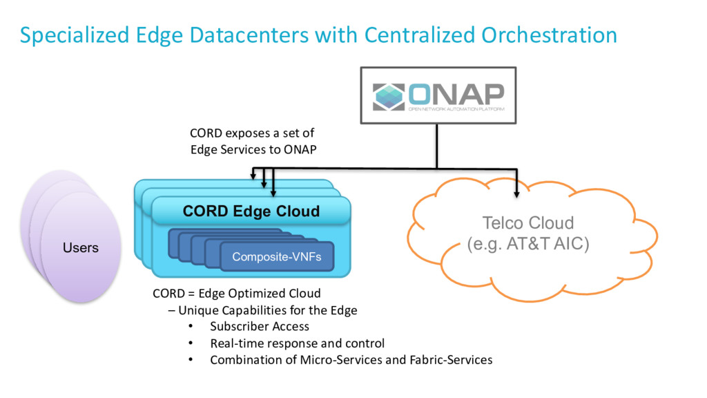 Specialized Edge Datacenters with Centralized O...