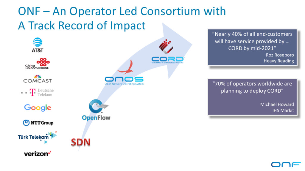 ONF – An Operator Led Consortium with A Track R...