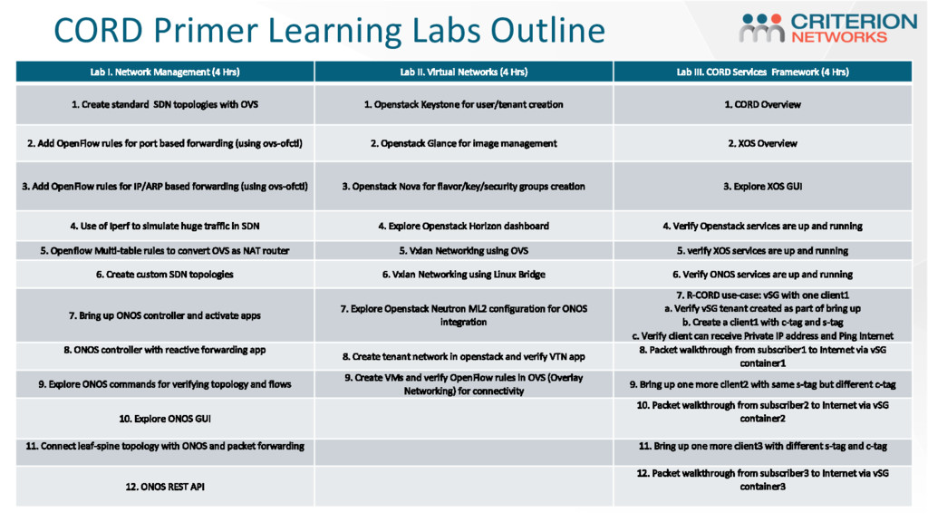 CORD Primer Learning Labs Outline Lab I. Networ...
