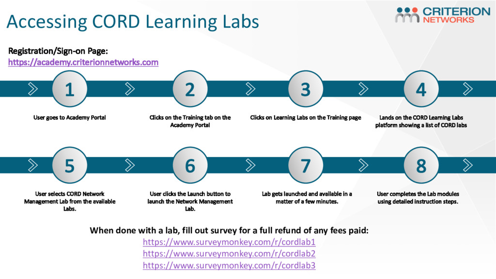 Accessing CORD Learning Labs 1 User goes to Aca...