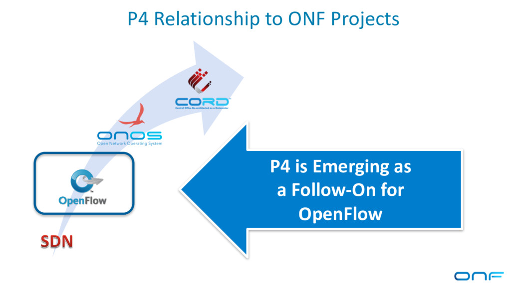 P4 Relationship to ONF Projects P4 is Emerging ...