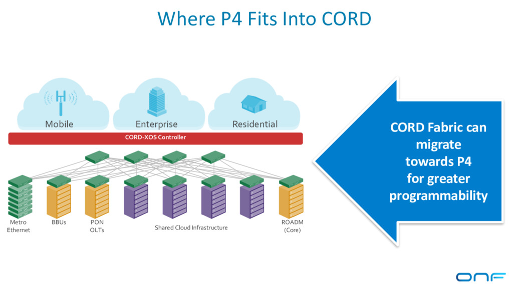 Where P4 Fits Into CORD CORD-XOS Controller Mob...
