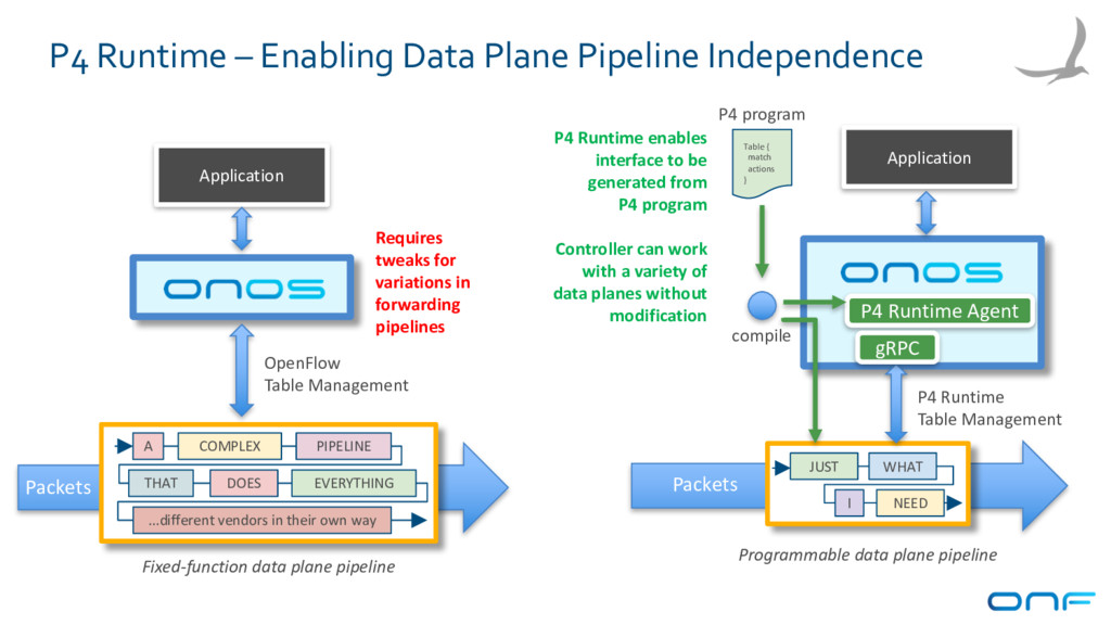 Programmable data plane pipeline Fixed-function...