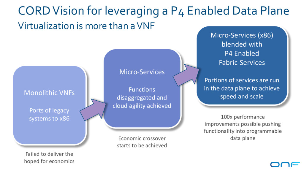 CORD Vision for leveraging a P4 Enabled Data Pl...