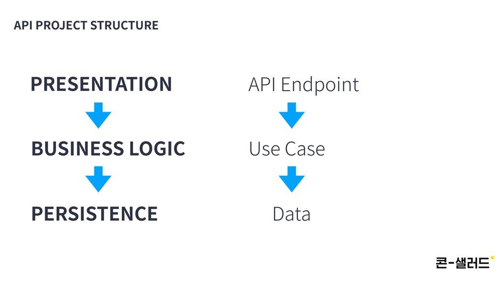 API PROJECT STRUCTURE PRESENTATION PERSISTENCE ...