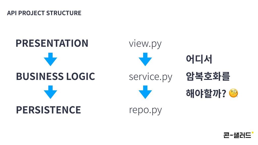 API PROJECT STRUCTURE PRESENTATION BUSINESS LOG...