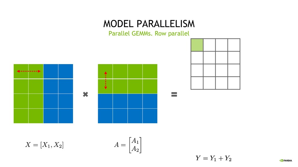 31 MODEL PARALLELISM Parallel GEMMs. Row parall...
