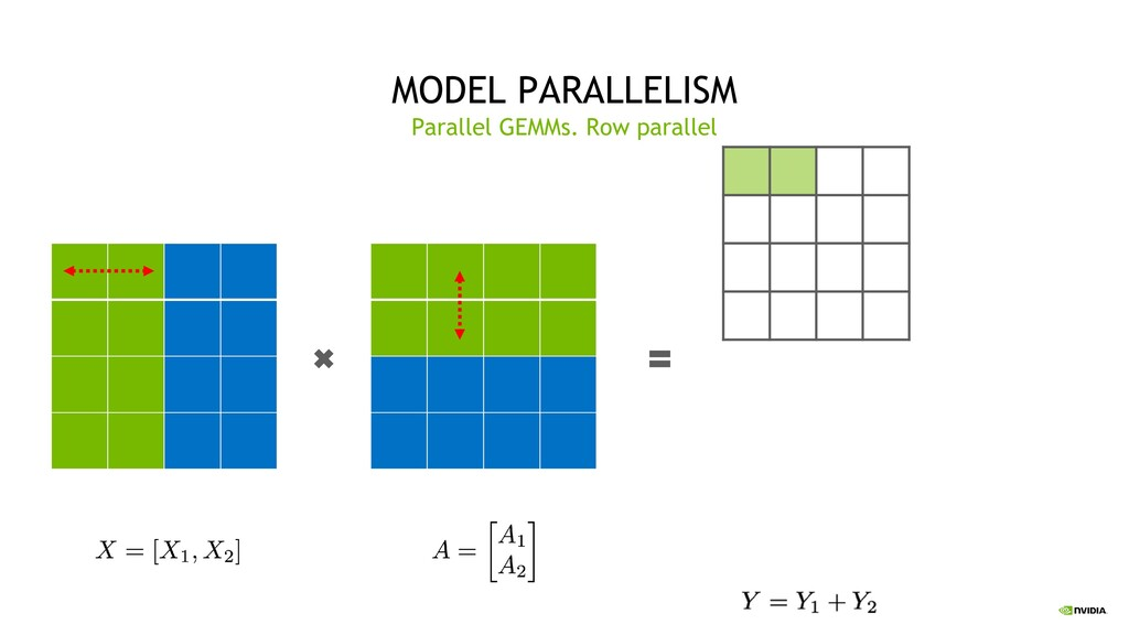 32 MODEL PARALLELISM Parallel GEMMs. Row parall...