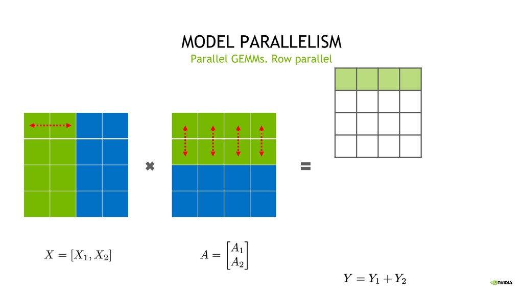 33 MODEL PARALLELISM Parallel GEMMs. Row parall...