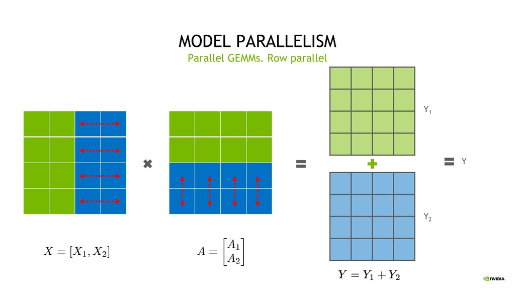 35 MODEL PARALLELISM Parallel GEMMs. Row parall...