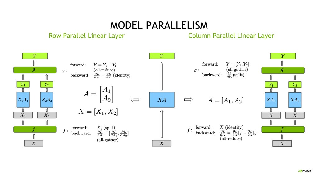 38 MODEL PARALLELISM Column Parallel Linear Lay...