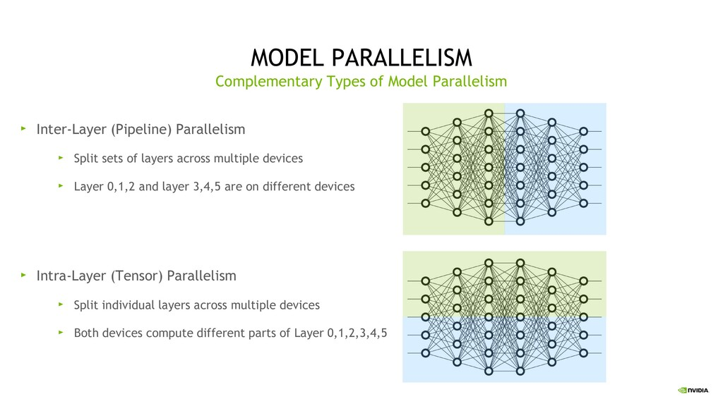 26 MODEL PARALLELISM Complementary Types of Mod...