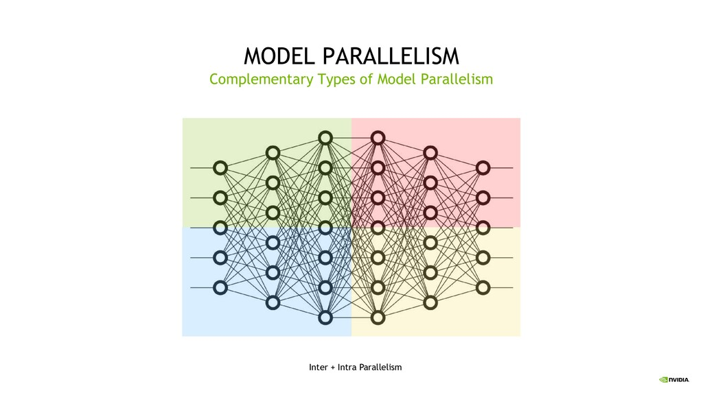 29 MODEL PARALLELISM Complementary Types of Mod...