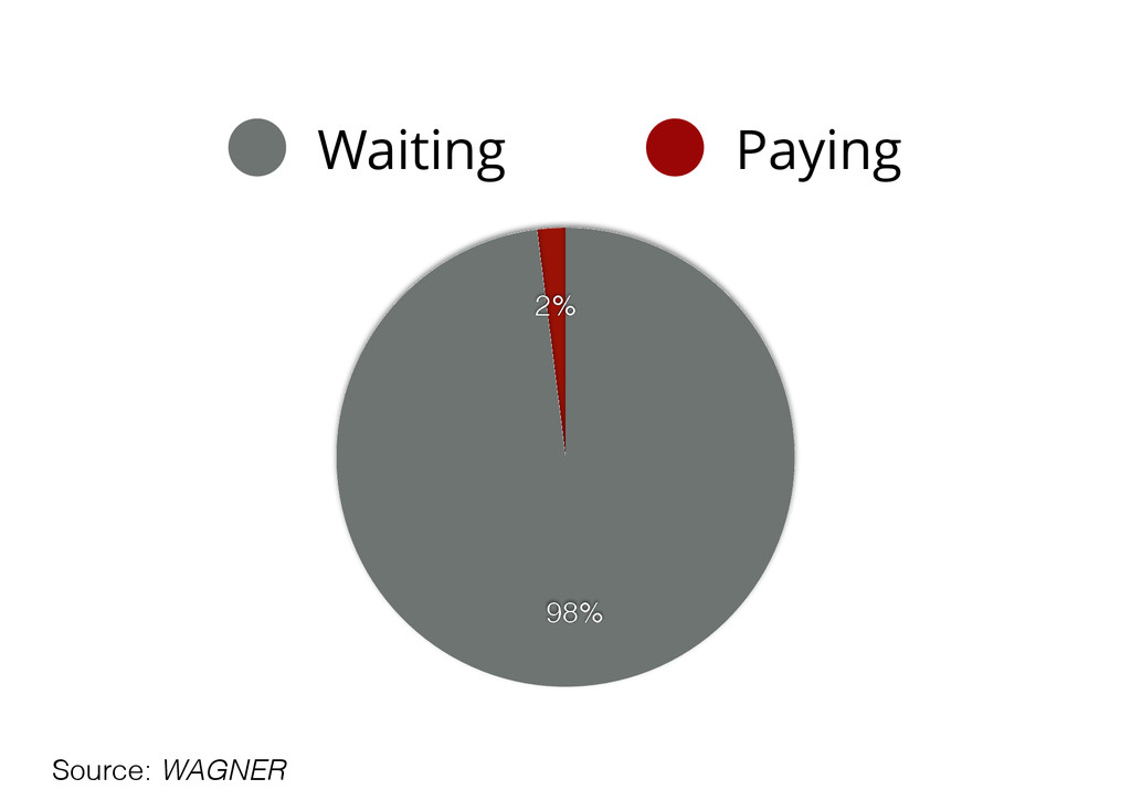 2% 98% Waiting Paying Source: WAGNER