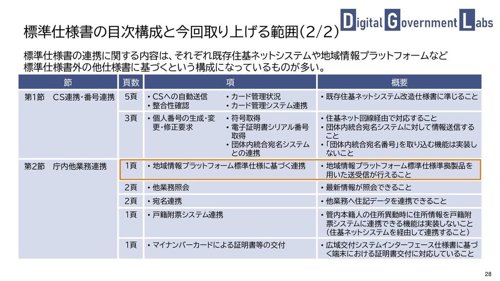 28 標準仕様書の目次構成と今回取り上げる範囲(2/2) 節 頁数 項 概要 第1節 CS連携...