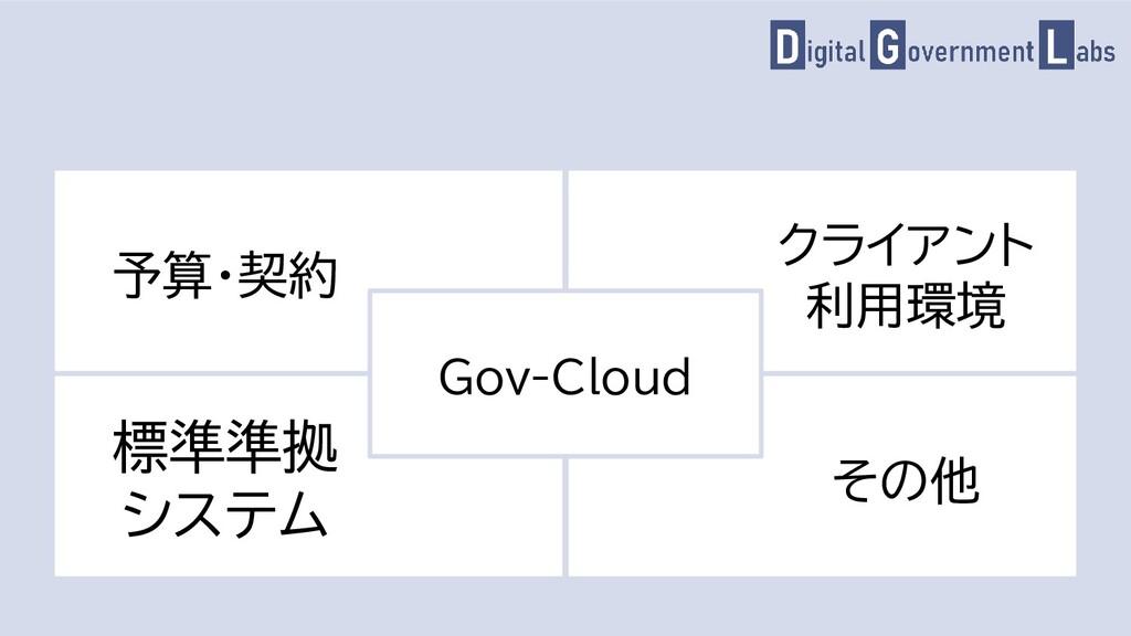 予算・契約 クライアント 利用環境 標準準拠 システム その他 Gov-Cloud