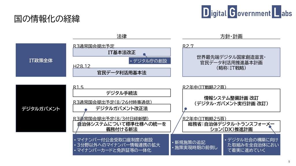 9 国の情報化の経緯 デジタル手続法 デジタルガバメント改正法 自治体システムについて標準仕様...