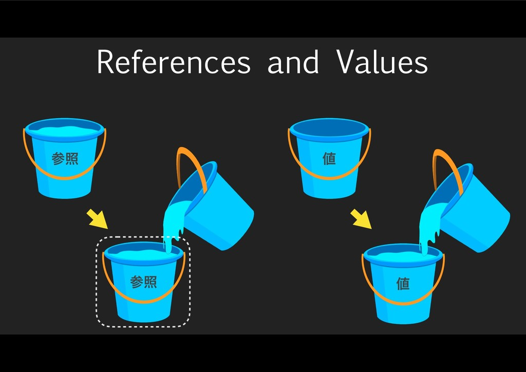 References and Values ஋ ஋ ࢀর ࢀর