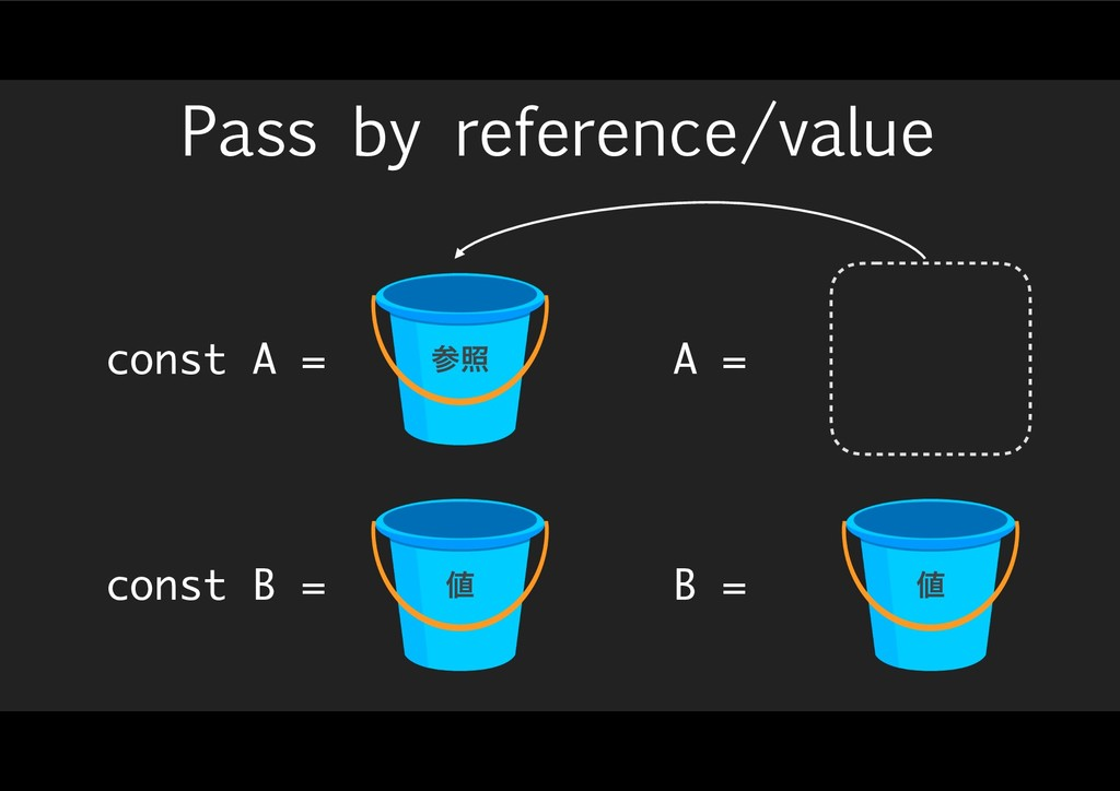 Pass by reference/value const A = const B = ࢀর ...