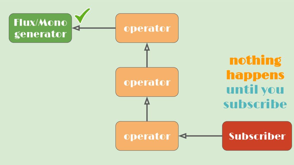Flux/Mono generator Subscriber operator operato...
