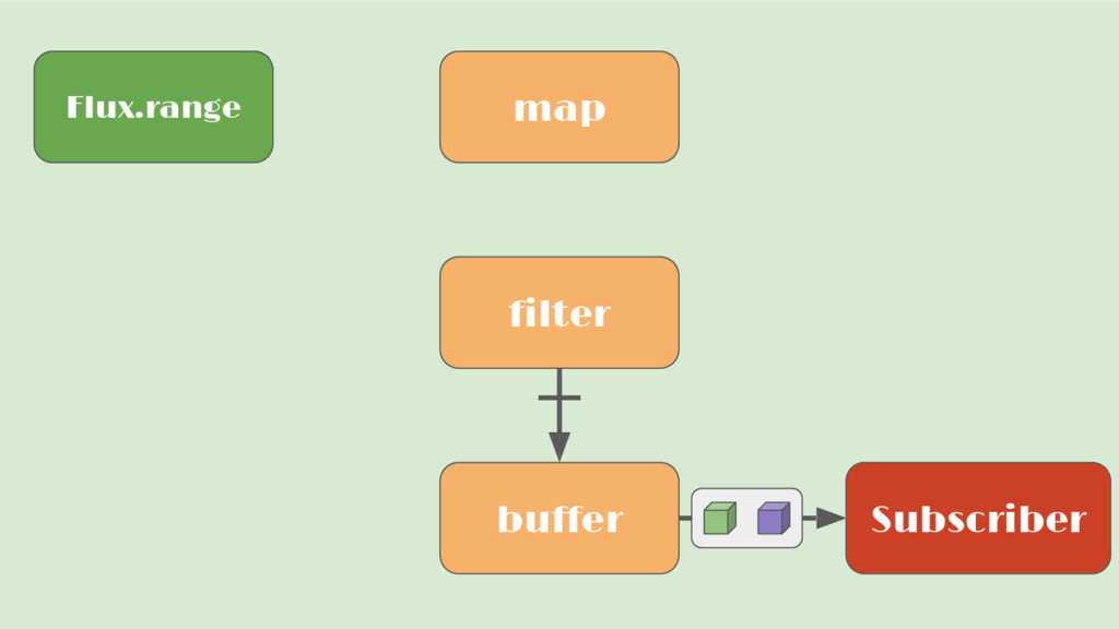 Flux.range Subscriber map filter buffer