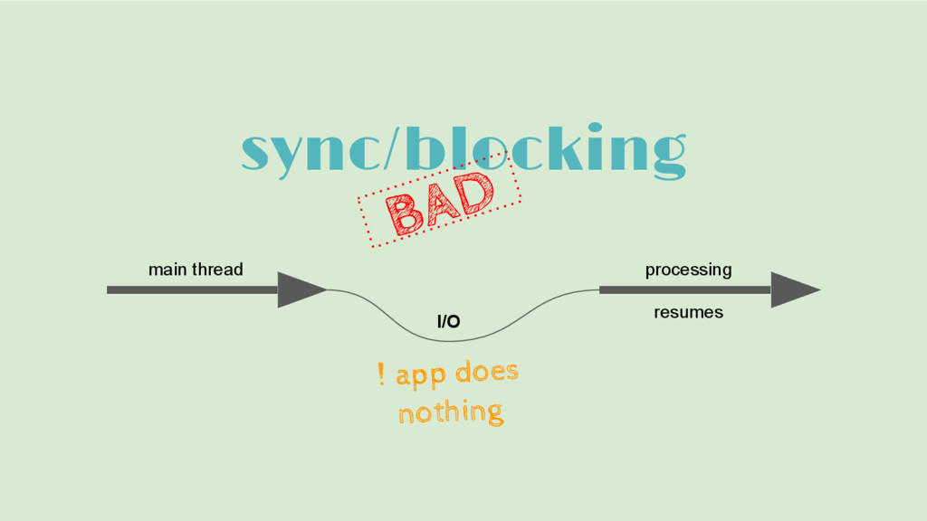 sync/blocking main thread processing resumes I/...