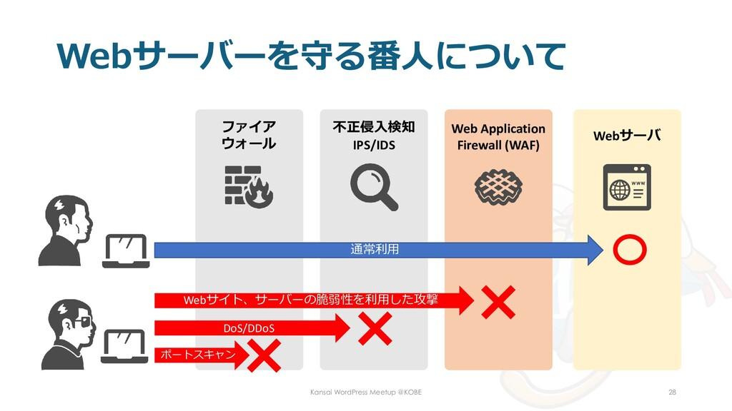 Webサーバーを守る番人について Kansai WordPress Meetup @KOBE ...