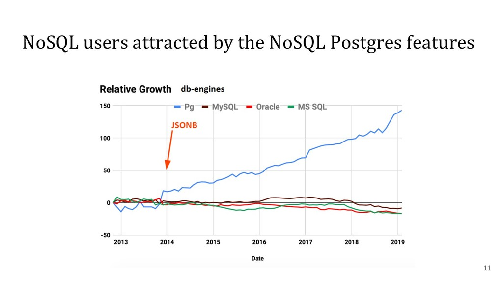 NoSQL users attracted by the NoSQL Postgres fea...