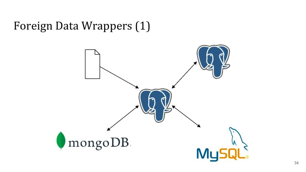 Foreign Data Wrappers (1) 34
