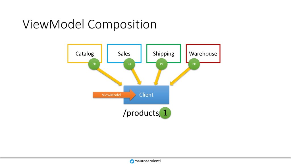 ViewModel Composition /products/ Catalog Sales ...