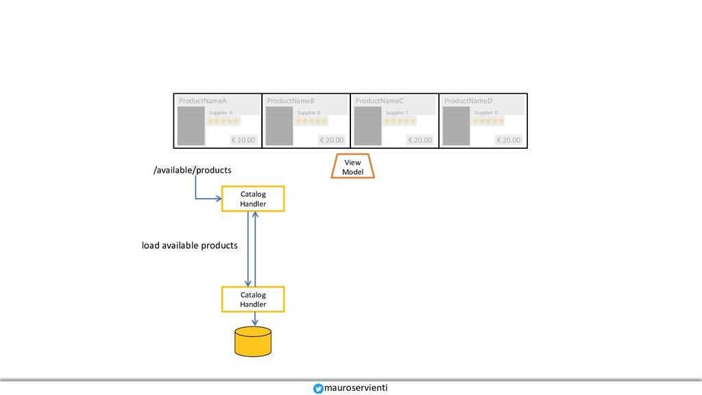 Catalog Handler View Model Catalog Handler Prod...