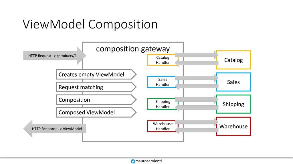 ViewModel Composition Catalog Sales Shipping Wa...